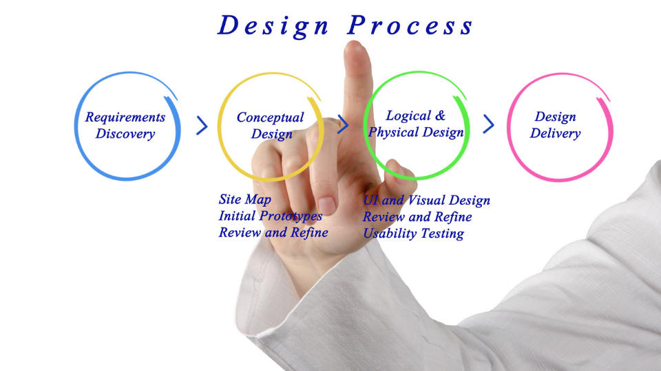 7 Simple Steps To The Web Design Process